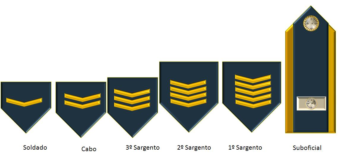 Galões de Praças da Força de Defesa do Brasil. Note que utiliza basicamente  o estilo adotado atualmente pela FAB 11680fabfbb