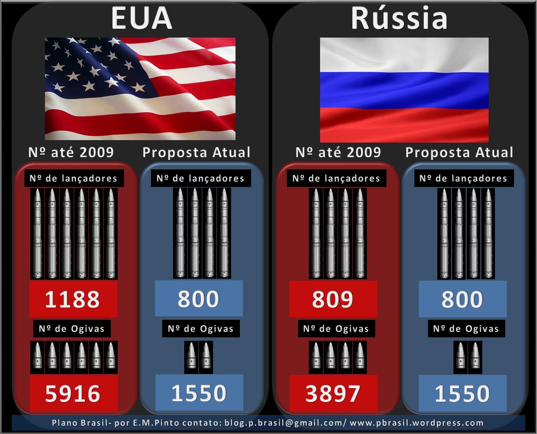Senado dos EUA se prepara para votar tratado de desarmamento com a Rússia